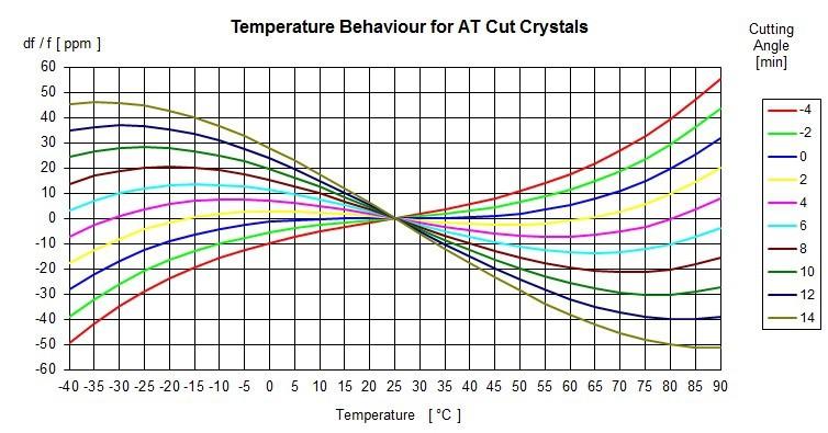 Stabilité des cristaux à quartz : comment les mythes et les idées fausses dissimulent la bonne valeur